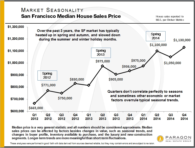 Seasonality_Median-SFD-Price