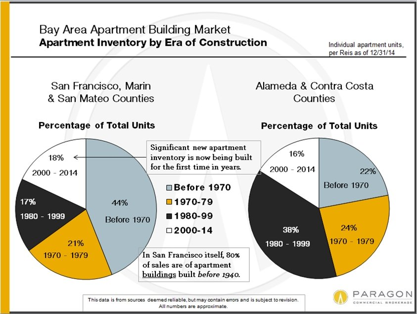 4-15_Apt-Unit-Inventory_by-Era-Construction