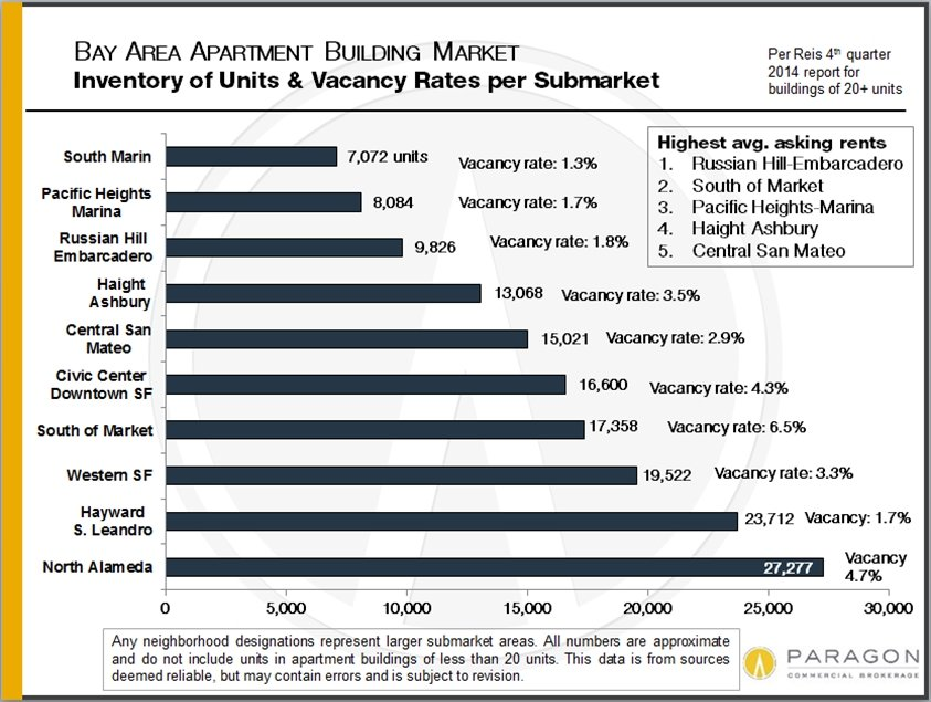 Q4-14_Units-and-Vacancy-Rates_by-Submarket