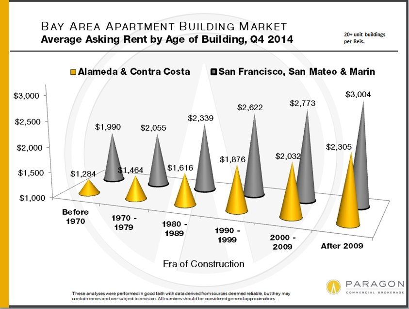 Q4-15_Asking-Rent_by-Era-of-Construction