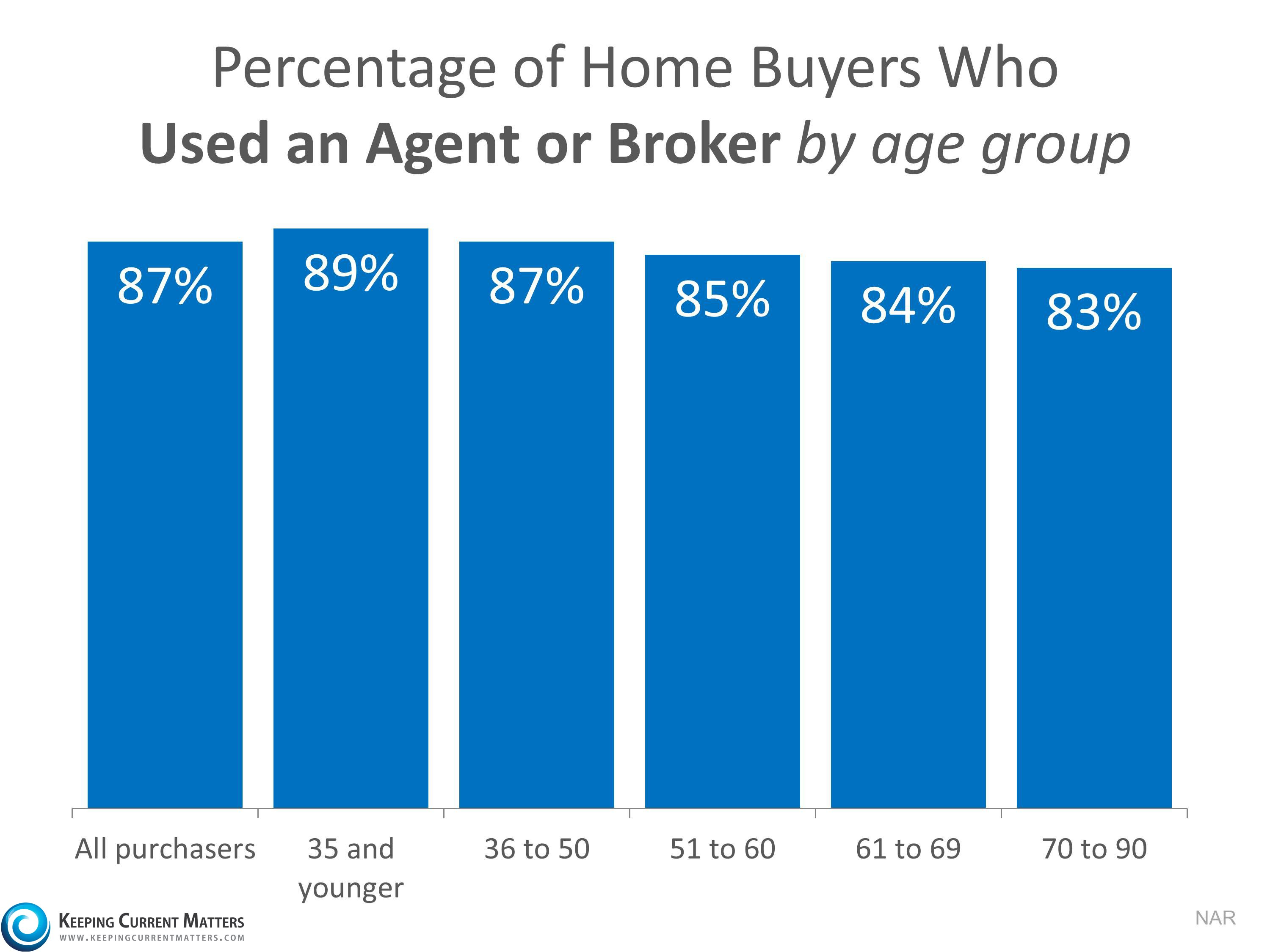 buyers-using-an-agent-KCM