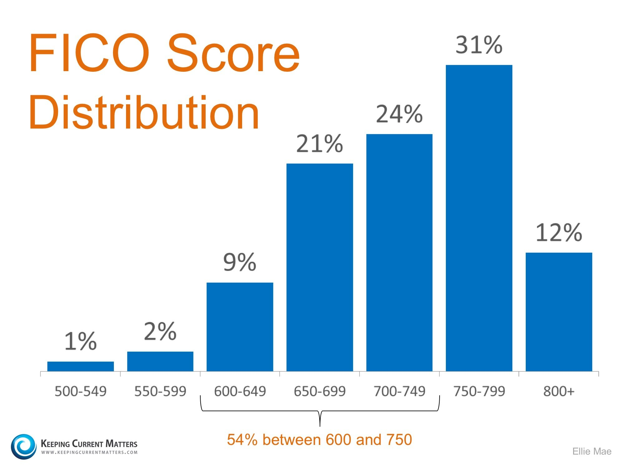 FICO-Score-KCM
